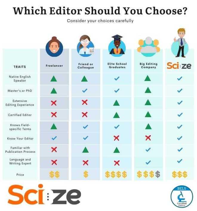 Choose the best scientific editors – Scize Editing